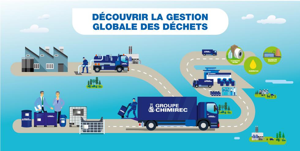 Chimirec collecte et de traitement des d chets industriels for Gestion de garage